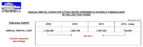 ANNUAL RENTAL COSTS FOR ATTIKO METRO PREMISES IN ATHENS & THESSALONIKI IN THE LAST FIVE YEARS