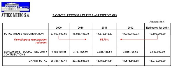 PAYROLL EXPENSES IN THE LAST FIVE YEARS (8.89 KB)